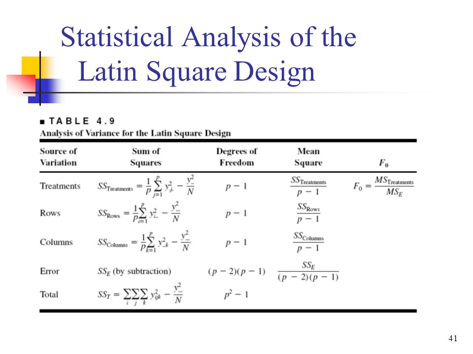 41 Statistical Analysis of the Latin Square Design
