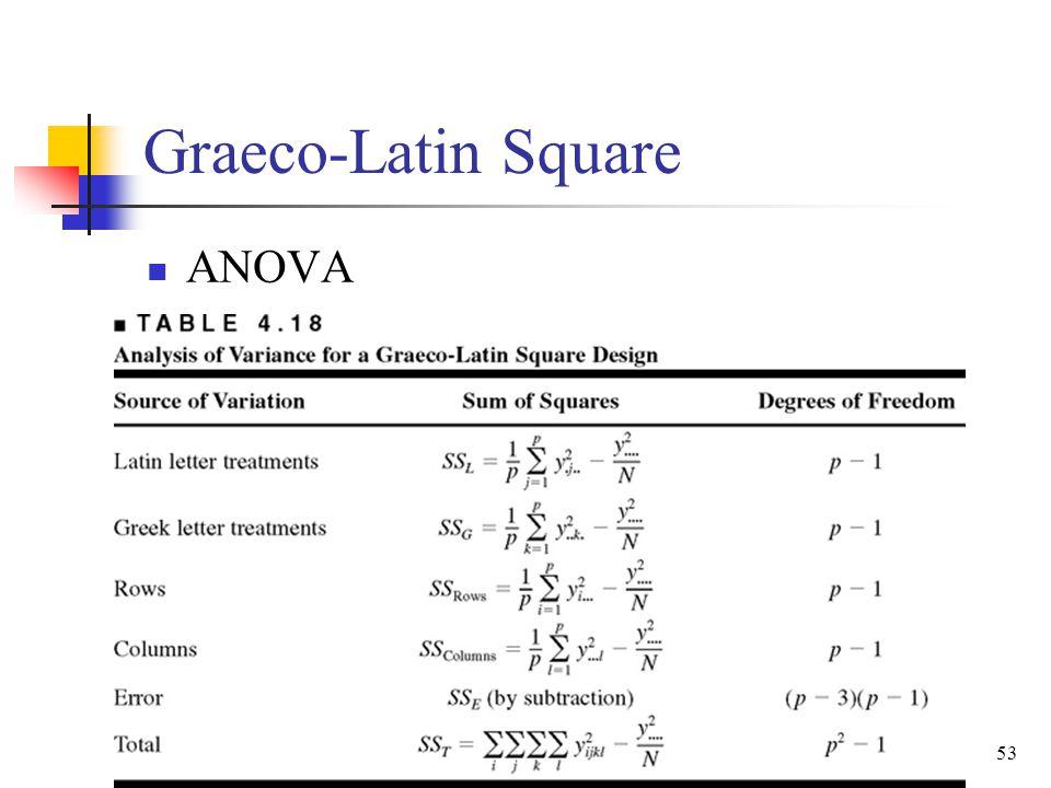 Graeco-Latin Square ANOVA 53