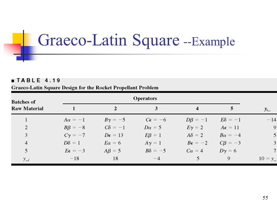 Graeco-Latin Square --Example 55
