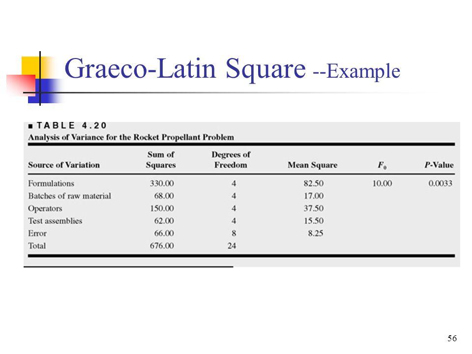 Graeco-Latin Square --Example 56