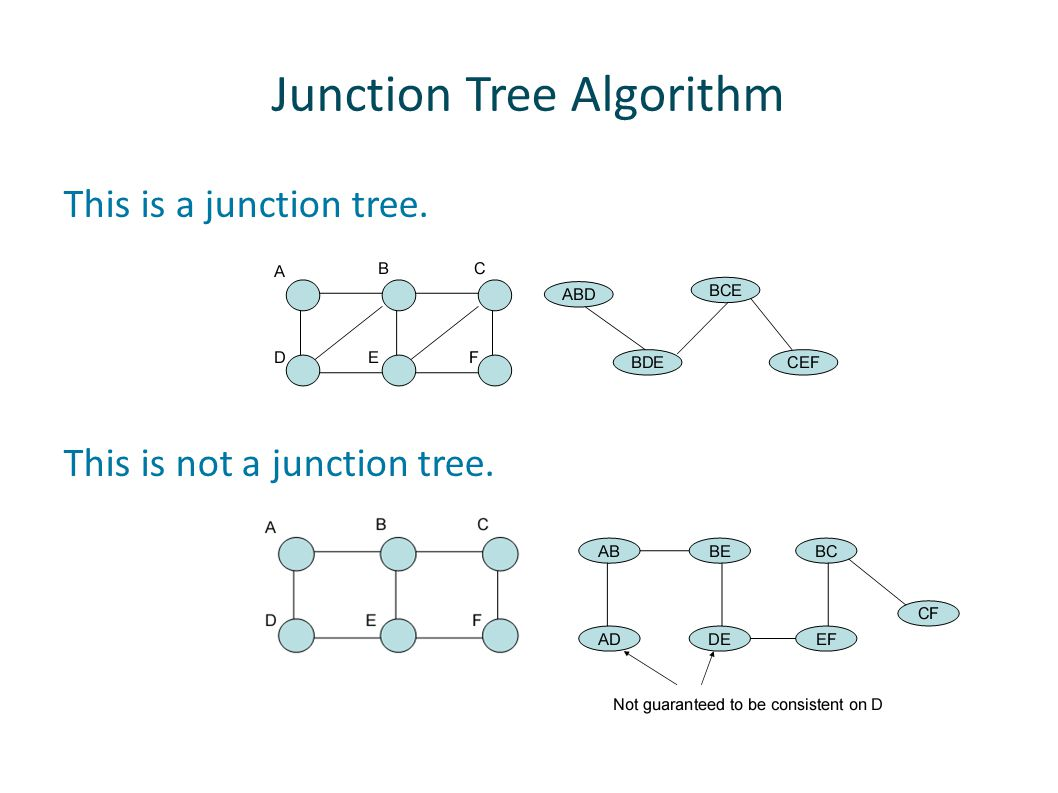Junction Tree Algorithm This is a junction tree. This is not a junction tree.