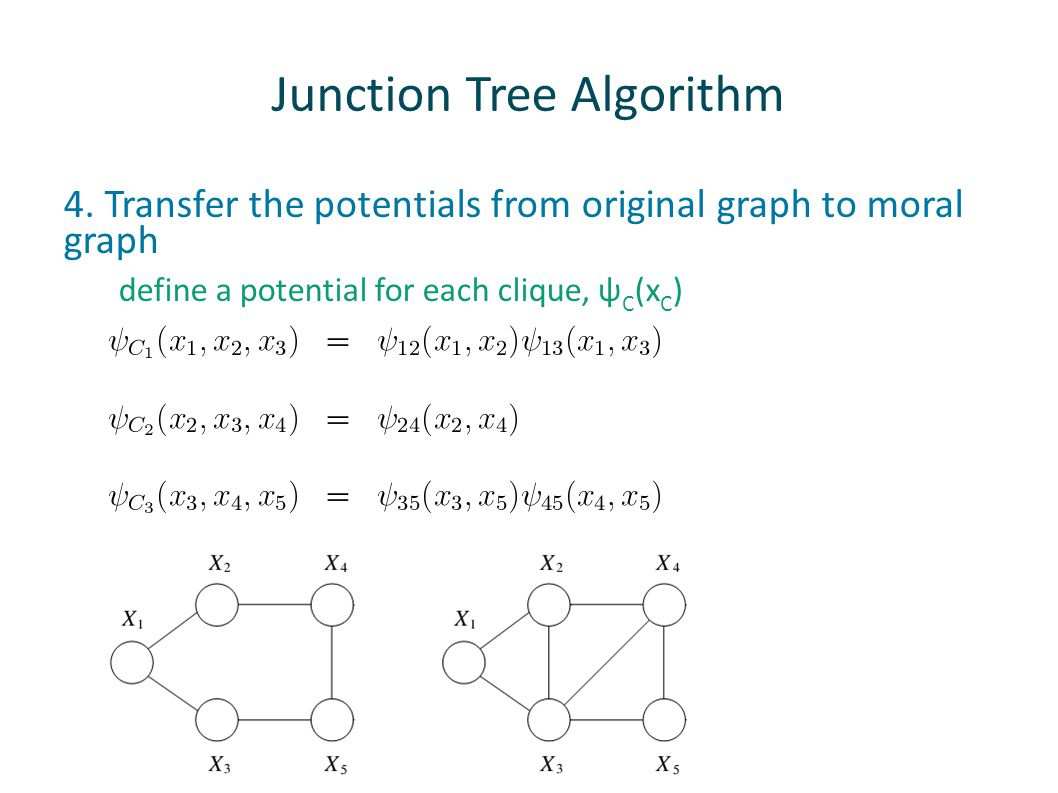 Junction Tree Algorithm 4. Transfer the potentials from original graph to moral graph define a potential for each clique, ψ C (x C )