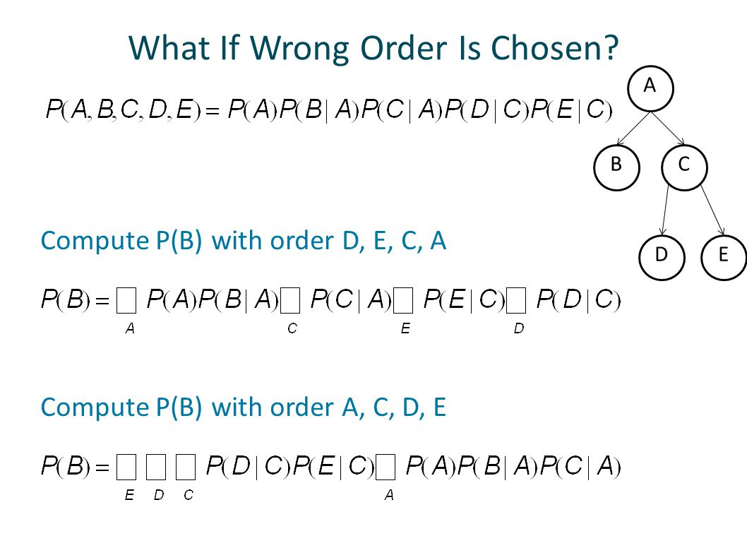 What If Wrong Order Is Chosen.