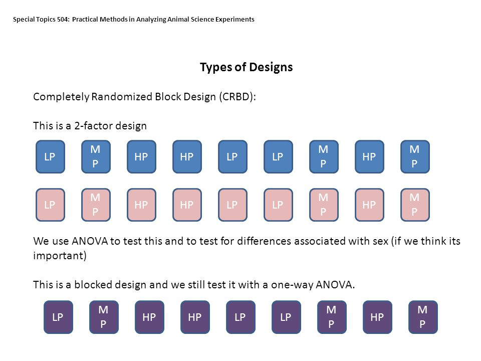 Special Topics 504: Practical Methods in Analyzing Animal Science Experiments Types of Designs Completely Randomized Block Design (CRBD): This is a 2-factor design We use ANOVA to test this and to test for differences associated with sex (if we think its important) This is a blocked design and we still test it with a one-way ANOVA.