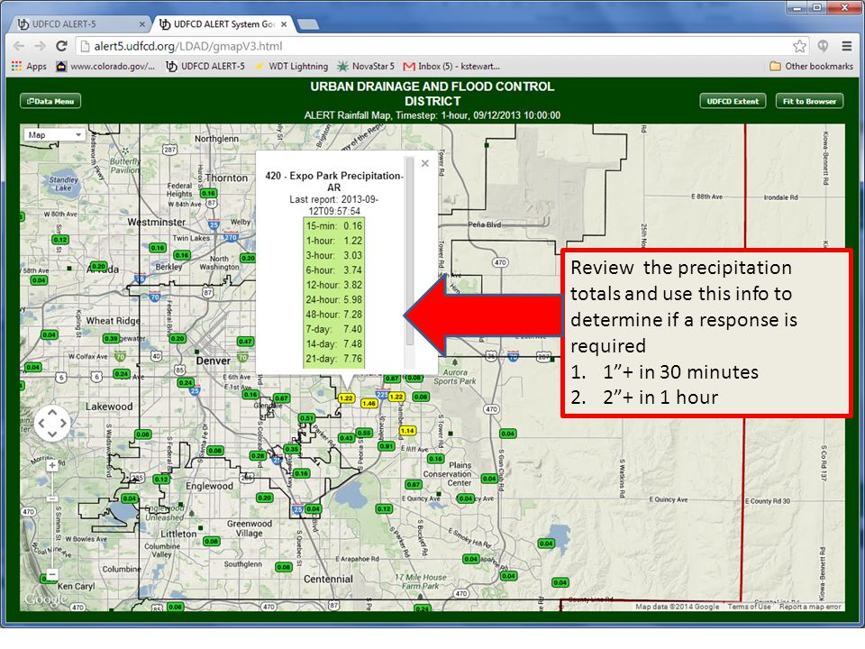 Review the precipitation totals and use this info to determine if a response is required 1.1 + in 30 minutes 2.2 + in 1 hour