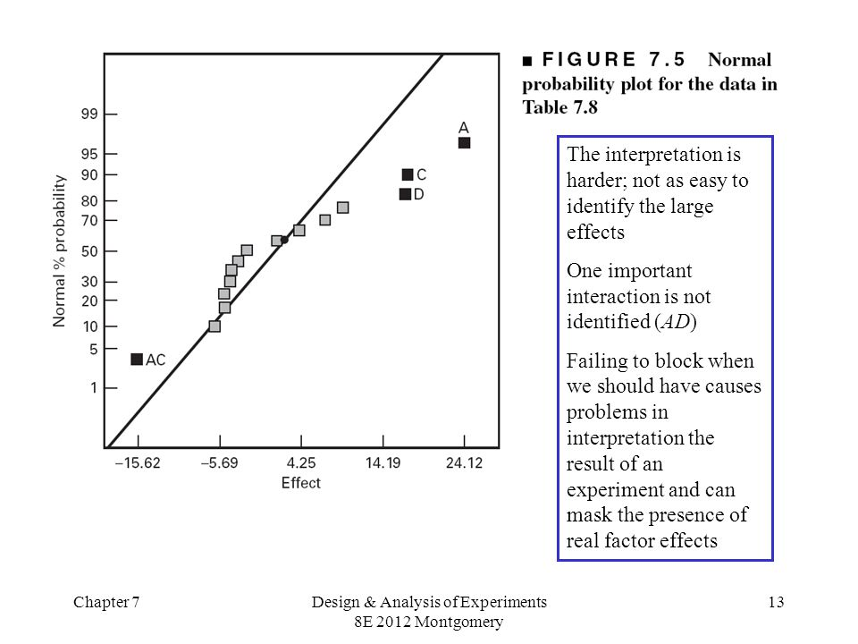 Chapter 7Design & Analysis of Experiments 8E 2012 Montgomery 13 The interpretation is harder; not as easy to identify the large effects One important interaction is not identified (AD) Failing to block when we should have causes problems in interpretation the result of an experiment and can mask the presence of real factor effects