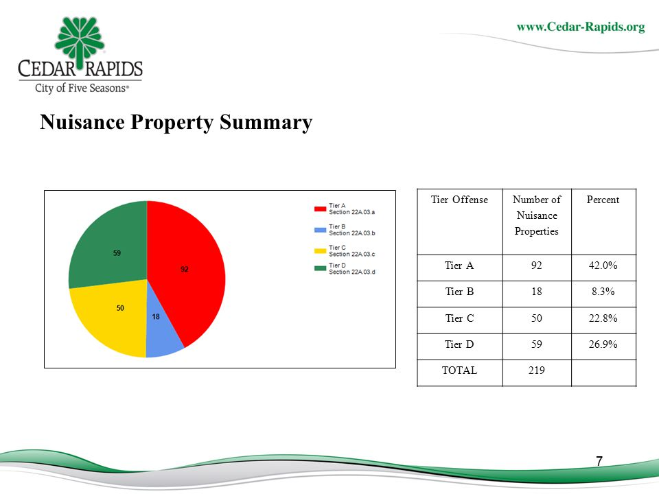7 Nuisance Property Summary Tier Offense Number of Nuisance Properties Percent Tier A9242.0% Tier B188.3% Tier C5022.8% Tier D5926.9% TOTAL219