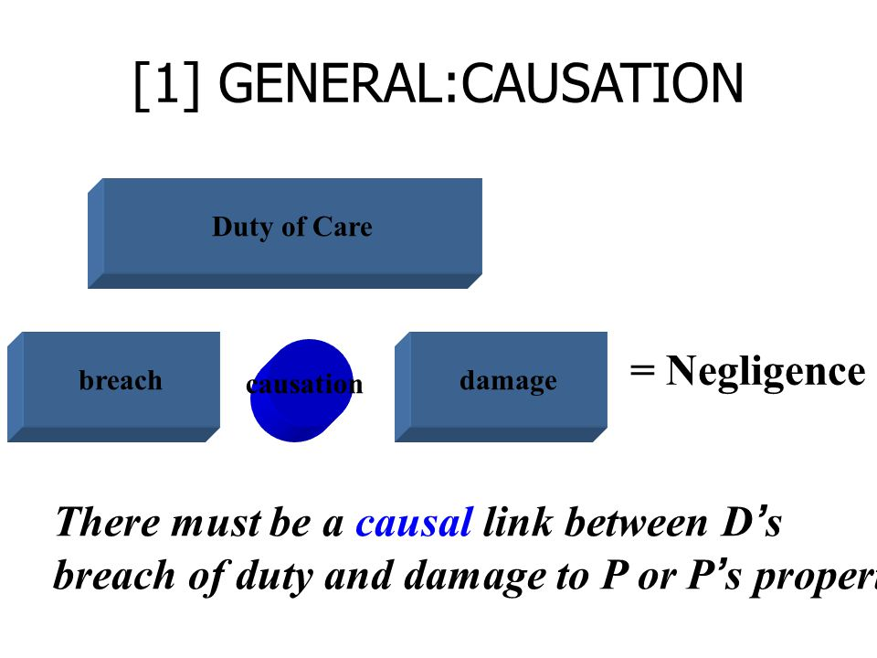 [1] GENERAL:CAUSATION breachdamage = Negligence There must be a causal link between D's breach of duty and damage to P or P's property Duty of Care ca