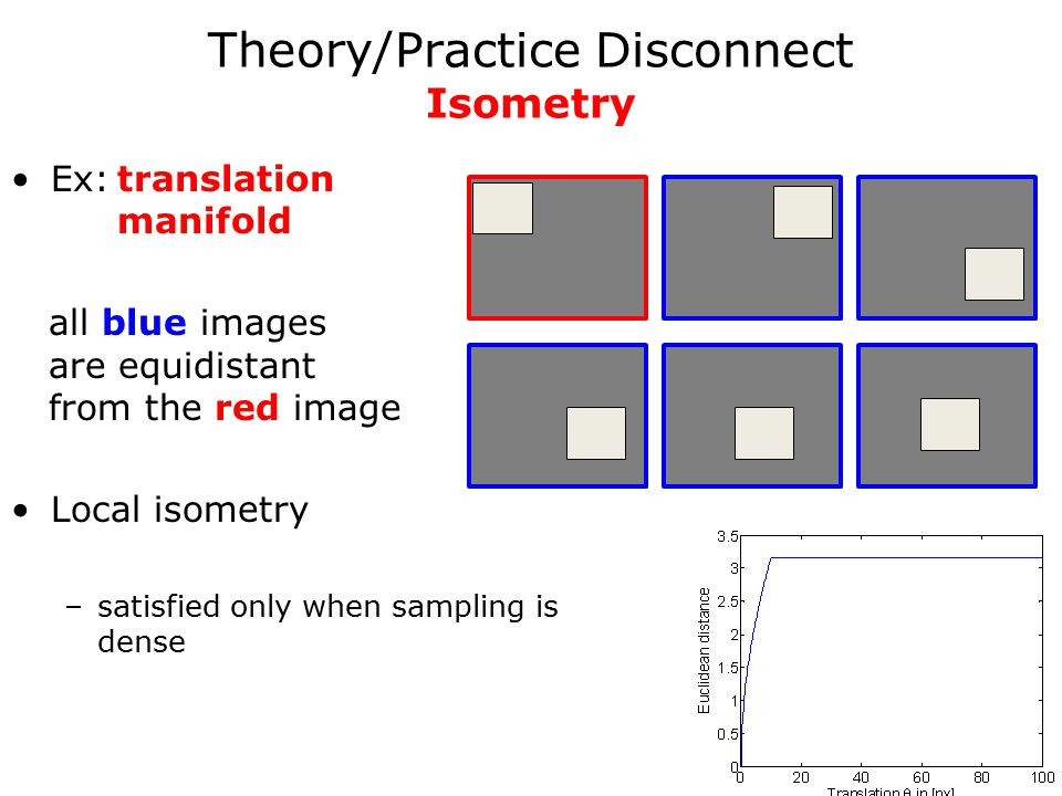 Ex:translation manifold all blue images are equidistant from the red image Local isometry –satisfied only when sampling is dense Theory/Practice Disconnect Isometry