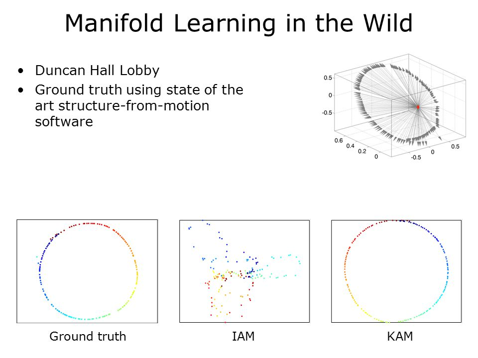 Duncan Hall Lobby Ground truth using state of the art structure-from-motion software Manifold Learning in the Wild Ground truthIAMKAM