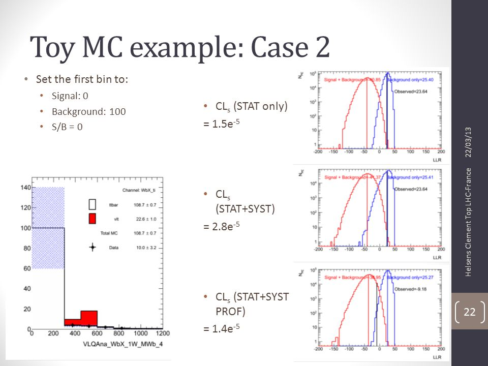 Toy MC example: Case 2 CL s (STAT only) = 1.5e -5 CL s (STAT+SYST) = 2.8e -5 CL s (STAT+SYST PROF) = 1.4e -5 22/03/13 Helsens Clement Top LHC-France 22 Set the first bin to: Signal: 0 Background: 100 S/B = 0