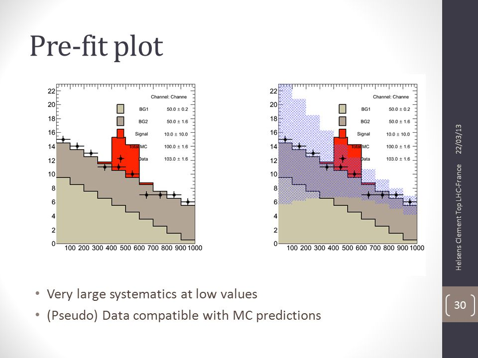 Pre-fit plot Very large systematics at low values (Pseudo) Data compatible with MC predictions 22/03/13 Helsens Clement Top LHC-France 30