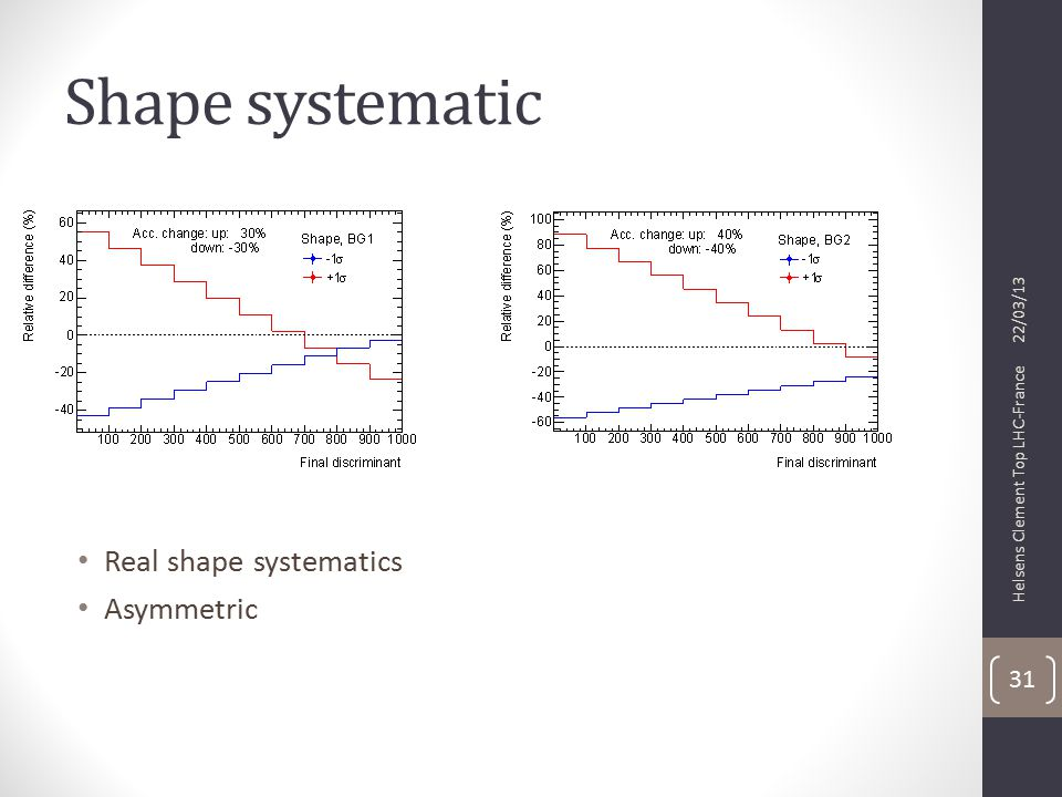 Shape systematic Real shape systematics Asymmetric 22/03/13 Helsens Clement Top LHC-France 31