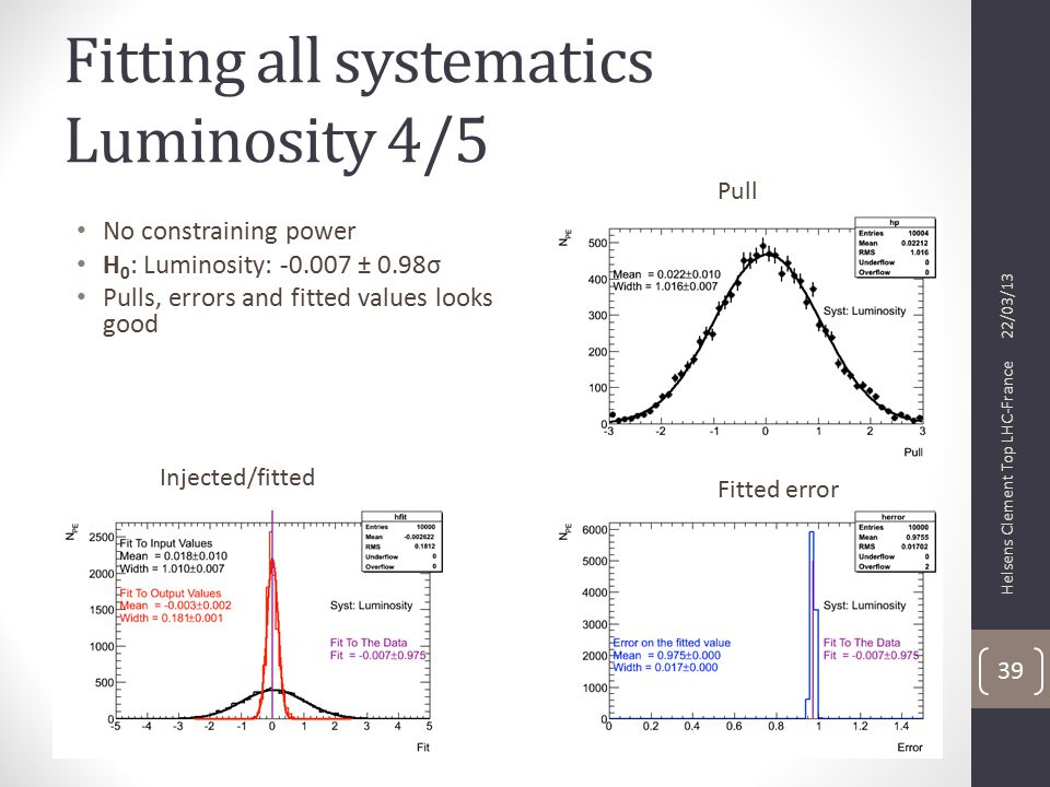 Fitting all systematics Luminosity 4/5 22/03/13 Helsens Clement Top LHC-France 39 No constraining power H 0 : Luminosity: -0.007 ± 0.98σ Pulls, errors and fitted values looks good Pull Injected/fitted Fitted error