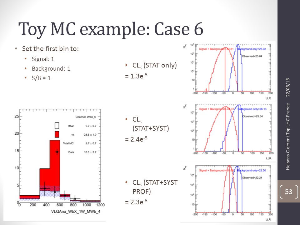 Toy MC example: Case 6 CL s (STAT only) = 1.3e -5 CL s (STAT+SYST) = 2.4e -5 CL s (STAT+SYST PROF) = 2.3e -5 22/03/13 Helsens Clement Top LHC-France 53 Set the first bin to: Signal: 1 Background: 1 S/B = 1