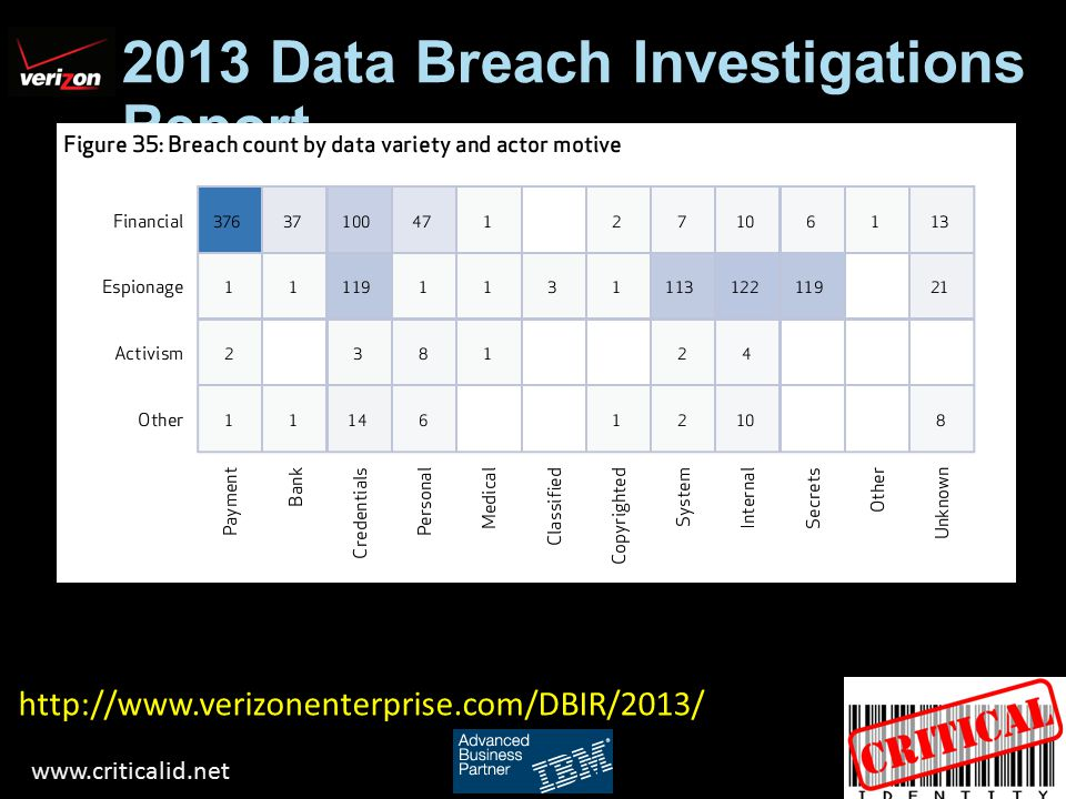 2013 Data Breach Investigations Report http://www.verizonenterprise.com/DBIR/2013/ www.criticalid.net