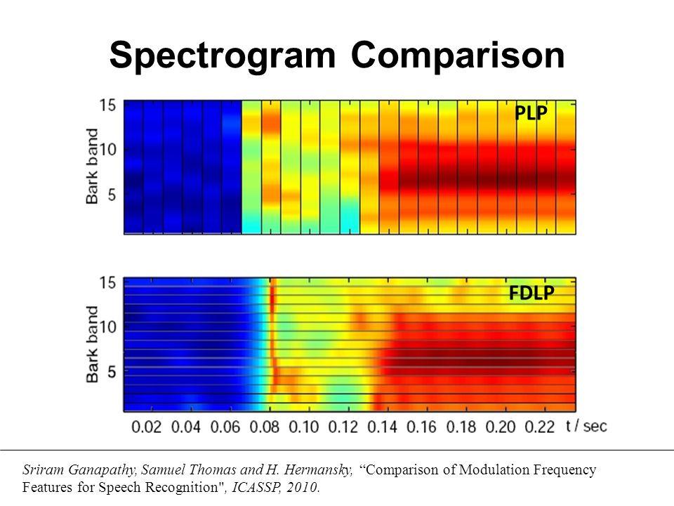 AM-FM Decomposition a.Signal b.Hilb. Env. c.FDLP Env. d.AM comp. e.FM comp.