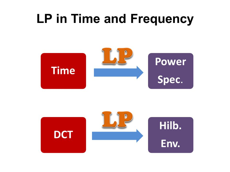 LP in Time and Frequency Duality Time Power Spec.