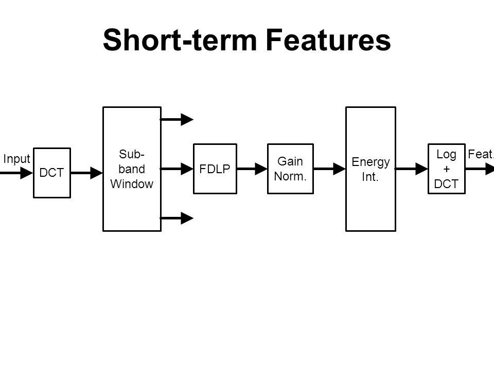 Short-term Features Sub-band Decomposition FDLP Gain Norm.
