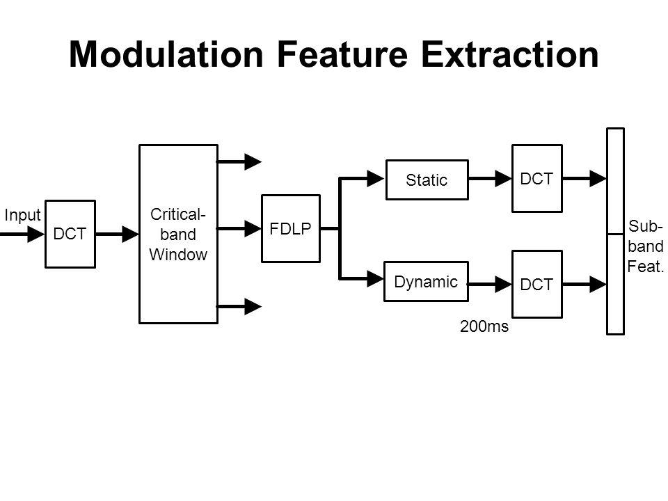 Modulation Features Sub-band Decomposition FDLP Gain Norm.