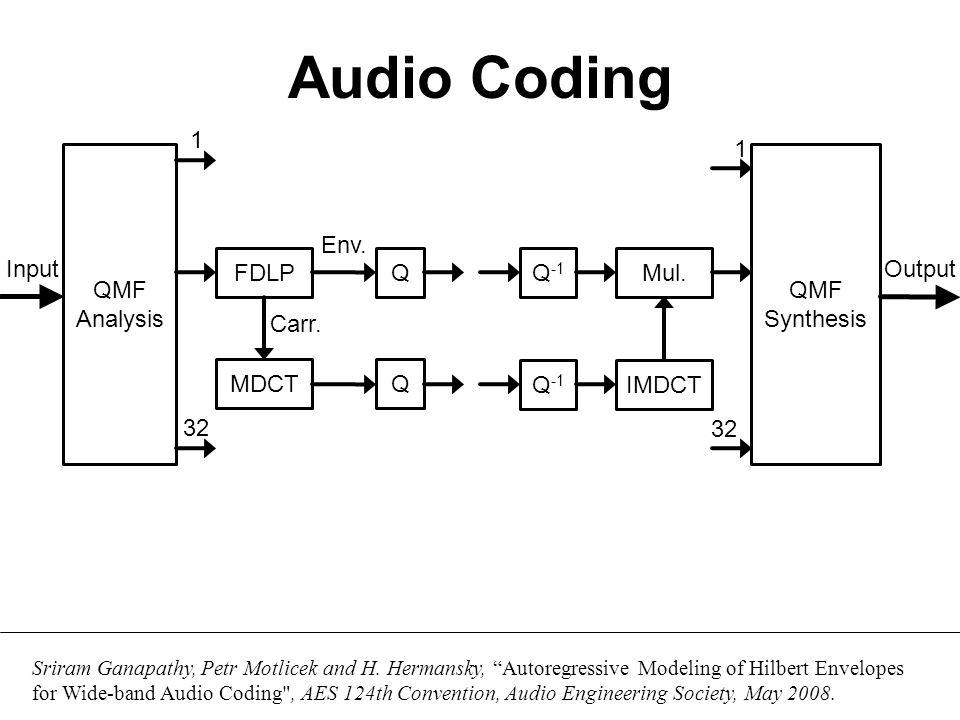 Audio Coding Sub-band Decomposition FDLP Gain Norm.