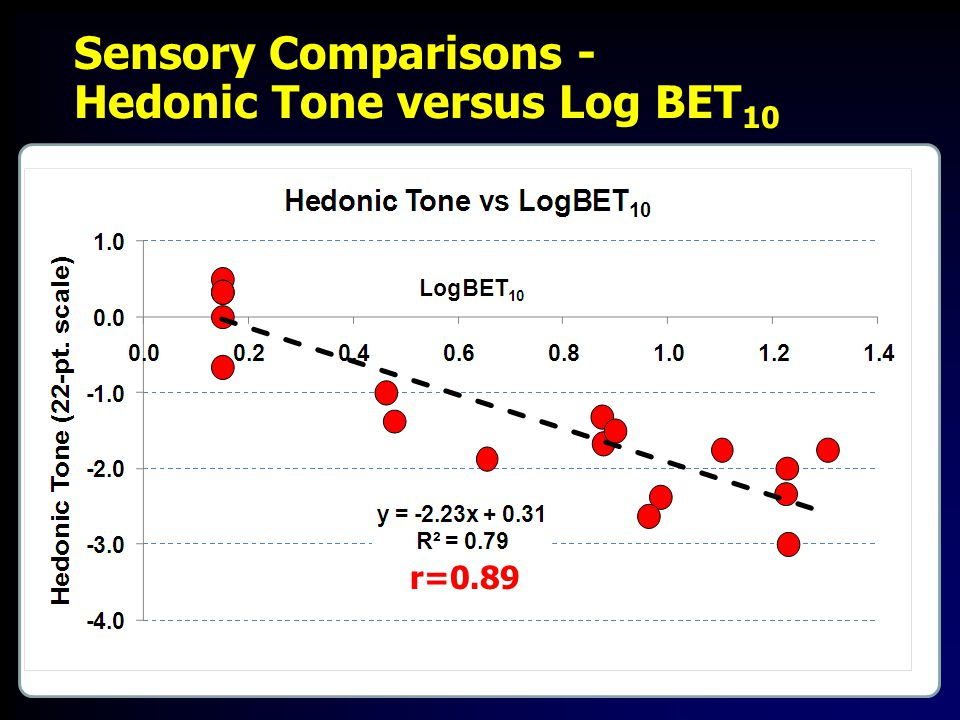 r=0.89 Sensory Comparisons - Hedonic Tone versus Log BET 10