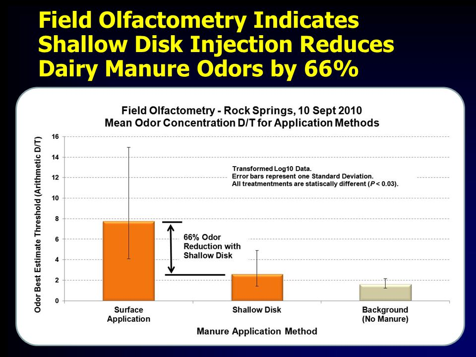 Field Olfactometry Indicates Shallow Disk Injection Reduces Dairy Manure Odors by 66%