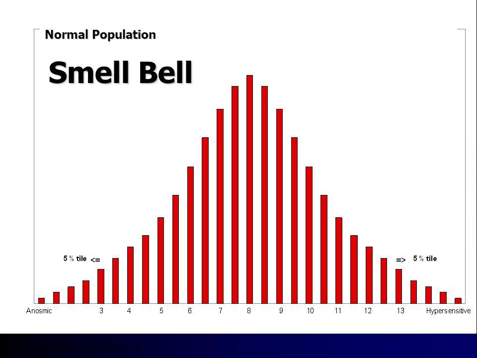 r=0.87 Sensory Comparisons - Odor Intensity versus Log BET 10