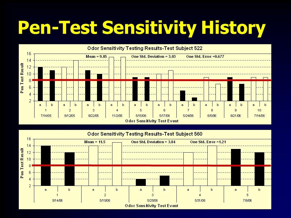 r=0.89 Sensory Comparisons - Hedonic Tone versus Log BET 10