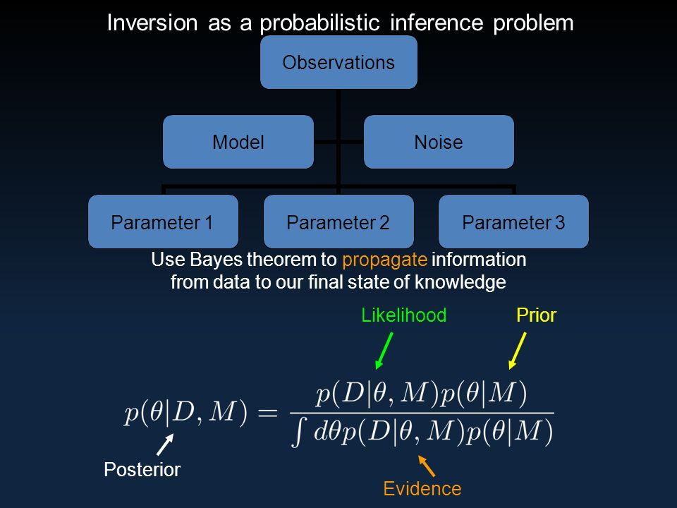 Inversion as a probabilistic inference problem Observations Parameter 1Parameter 2Parameter 3 ModelNoise Likelihood Prior Evidence Posterior Use Bayes theorem to propagate information from data to our final state of knowledge