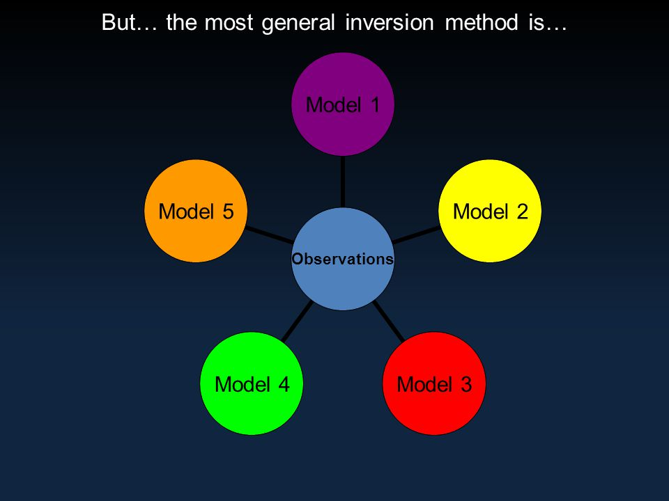 But… the most general inversion method is… Observations Model 1 Model 2 Model 3 Model 4 Model 5