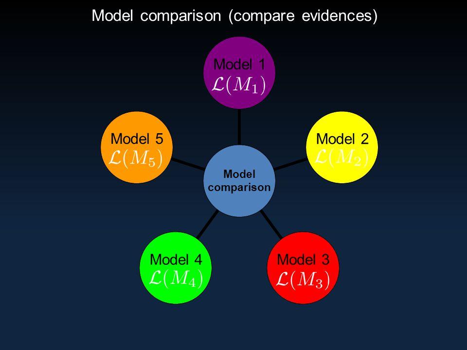 Model comparison (compare evidences)