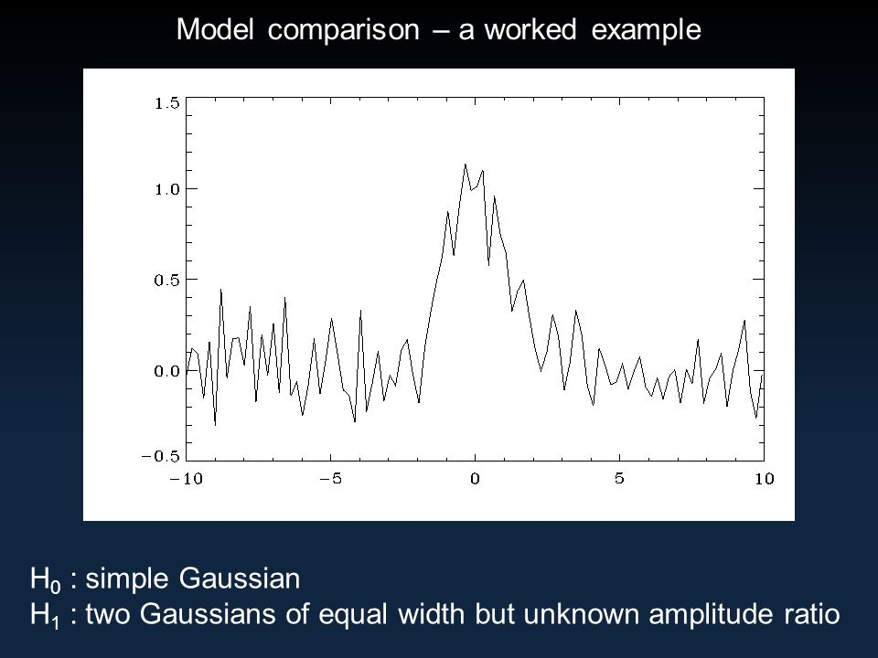 Model comparison – a worked example H 0 : simple Gaussian H 1 : two Gaussians of equal width but unknown amplitude ratio