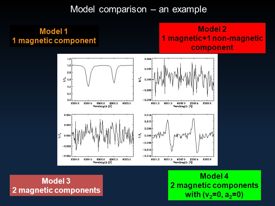 Model comparison – an example Model 1 1 magnetic component Model 2 1 magnetic+1 non-magnetic component Model 3 2 magnetic components Model 4 2 magnetic components with (v 2 =0, a 2 =0)