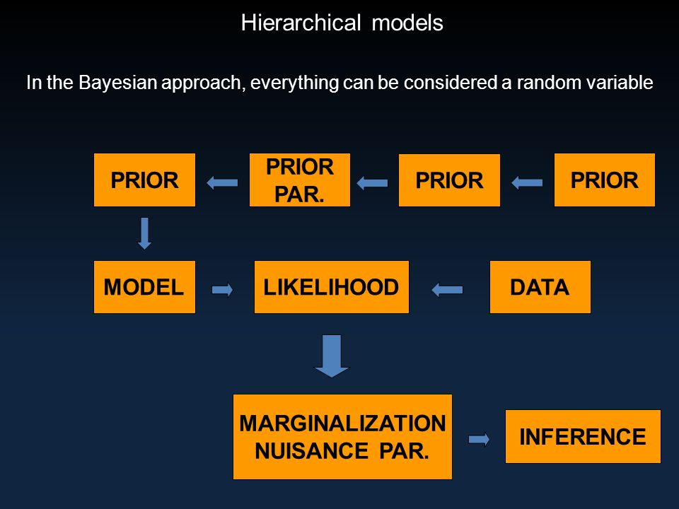 Hierarchical models In the Bayesian approach, everything can be considered a random variable DATA MODELLIKELIHOOD MARGINALIZATION NUISANCE PAR.