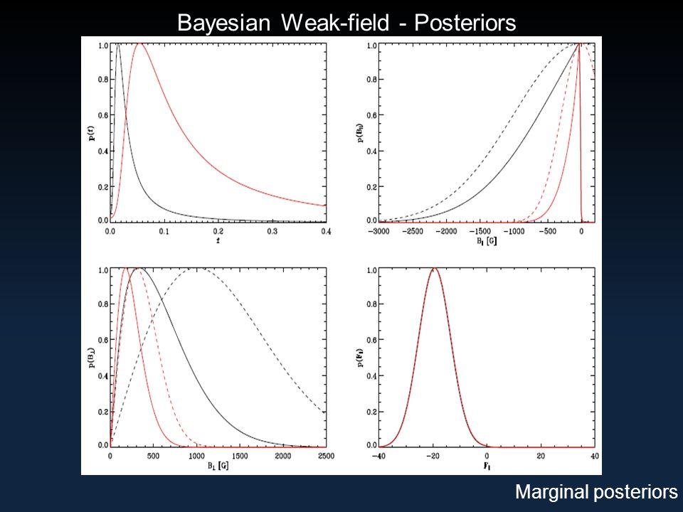 Bayesian Weak-field - Posteriors Marginal posteriors
