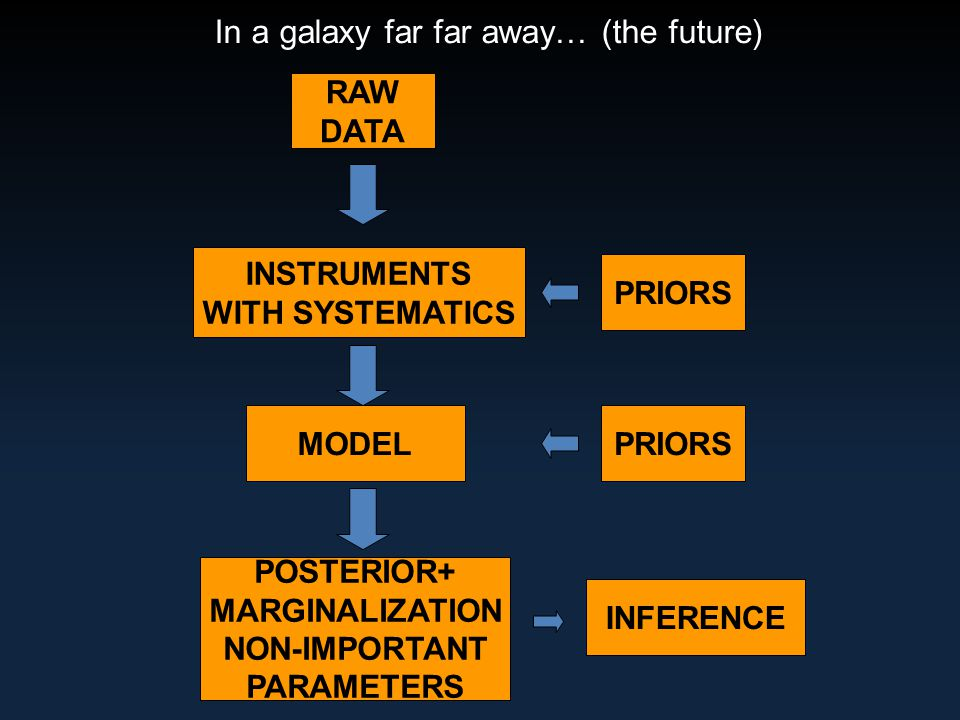 In a galaxy far far away… (the future) RAW DATA POSTERIOR+ MARGINALIZATION NON-IMPORTANT PARAMETERS INFERENCE INSTRUMENTS WITH SYSTEMATICS PRIORS MODELPRIORS