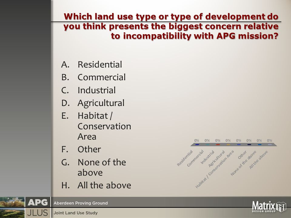 Which land use type or type of development do you think presents the biggest concern relative to incompatibility with APG mission.