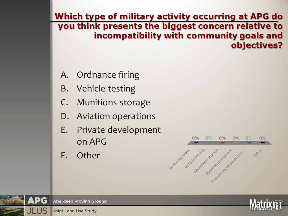 Which type of military activity occurring at APG do you think presents the biggest concern relative to incompatibility with community goals and objectives.