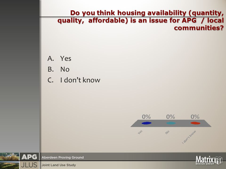 Do you think housing availability (quantity, quality, affordable) is an issue for APG / local communities.
