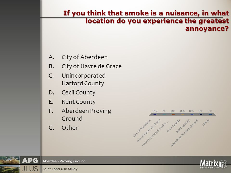 If you think that smoke is a nuisance, in what location do you experience the greatest annoyance.
