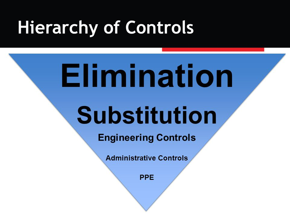 Hierarchy of Controls Elimination Substitution Engineering Controls Administrative Controls PPE
