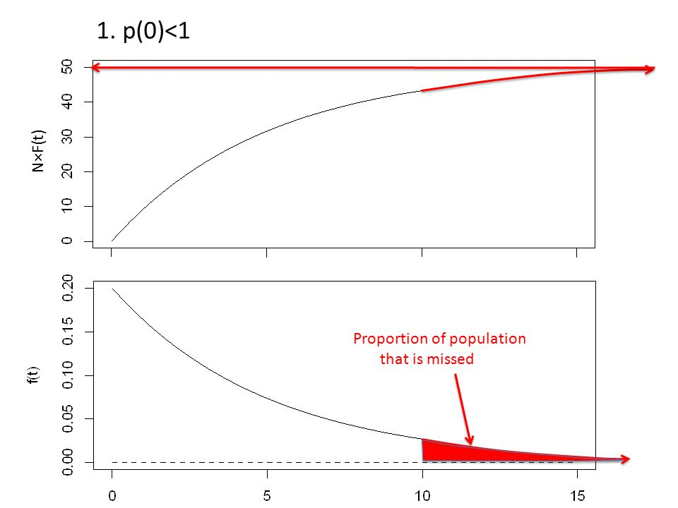 Proportion of population that is missed N×F(t) 1. p(0)<1