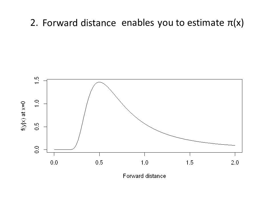 Forward distance