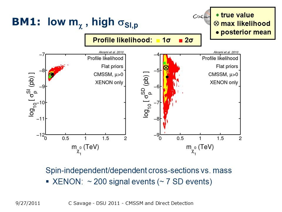 BM1: low m , high  SI,p Spin-independent/dependent cross-sections vs.