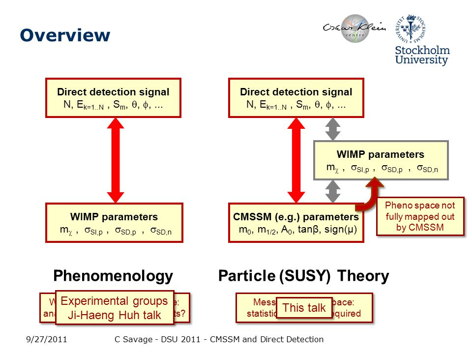 Overview 9/27/2011C Savage - DSU 2011 - CMSSM and Direct Detection Direct detection signal N, E k=1..N, S m, , ,...