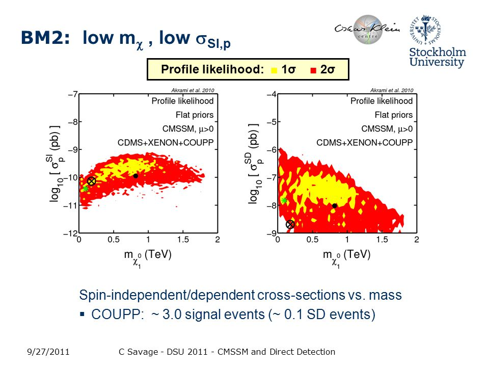 BM2: low m , low  SI,p Spin-independent/dependent cross-sections vs.
