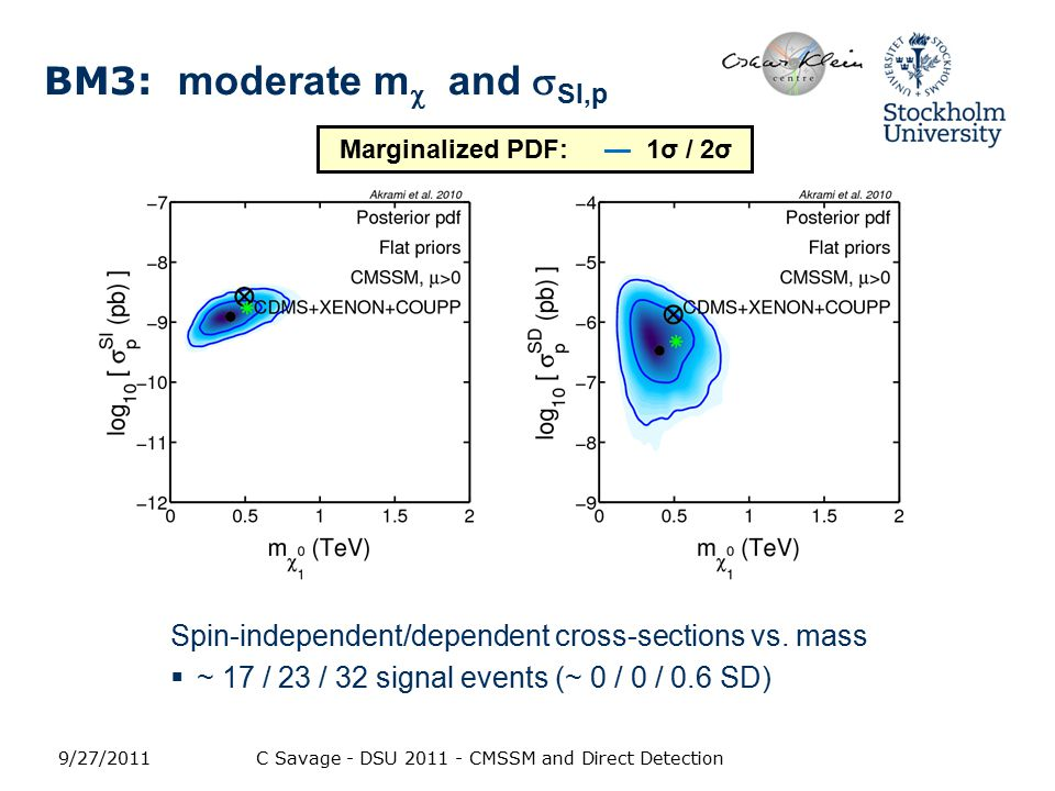BM3: moderate m  and  SI,p Spin-independent/dependent cross-sections vs.