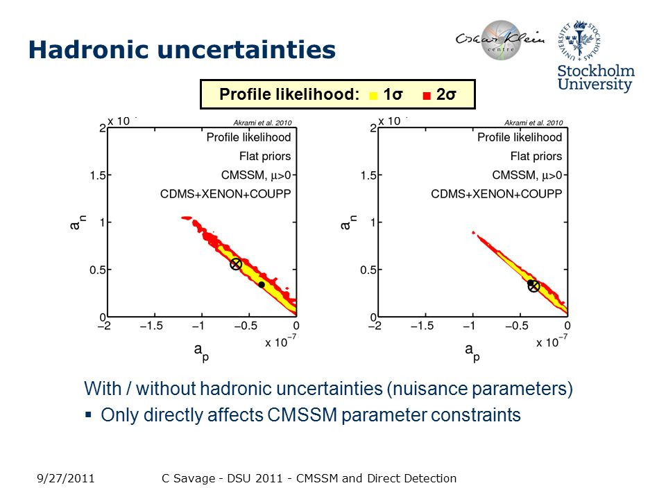 Hadronic uncertainties With / without hadronic uncertainties (nuisance parameters)  Only directly affects CMSSM parameter constraints 9/27/2011C Savage - DSU 2011 - CMSSM and Direct Detection Profile likelihood: ■ 1σ ■ 2σ