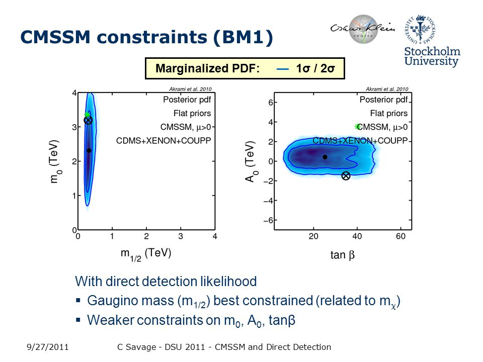 CMSSM constraints (BM1) With direct detection likelihood  Gaugino mass (m 1/2 ) best constrained (related to m  )  Weaker constraints on m 0, A 0, tanβ 9/27/2011C Savage - DSU 2011 - CMSSM and Direct Detection Marginalized PDF: — 1σ / 2σ